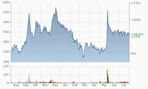 YKM Industries Chart