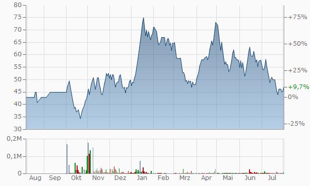 JSG Leasing Chart