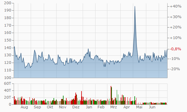 Nivedita Mercantile Financing Chart