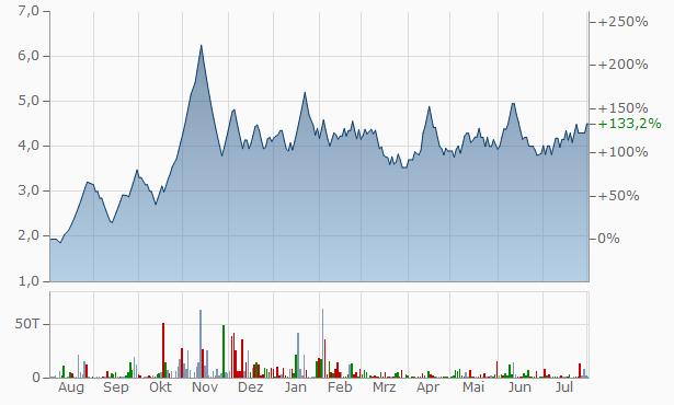 Brijlaxmi Leasing Finance Chart