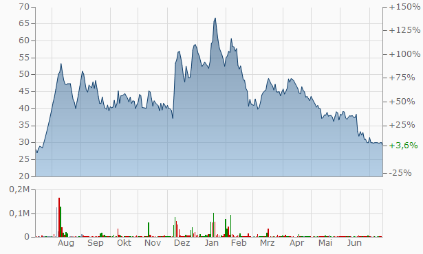 Shree Surgovind Tradelink Chart
