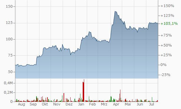 Mangal Credit and Fincorp Chart