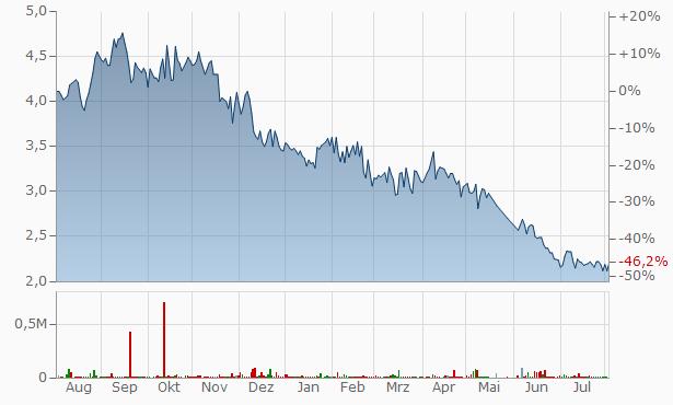 B.T. Syndicate Chart