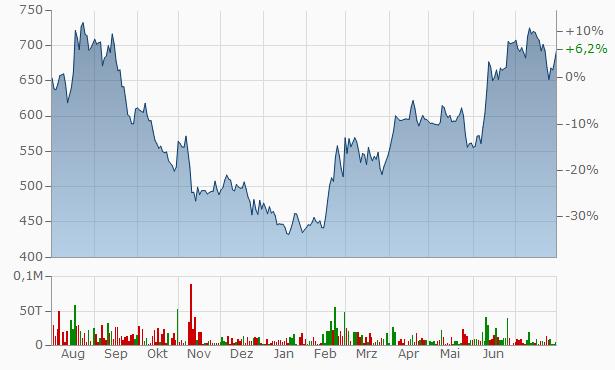 Acrysil Chart