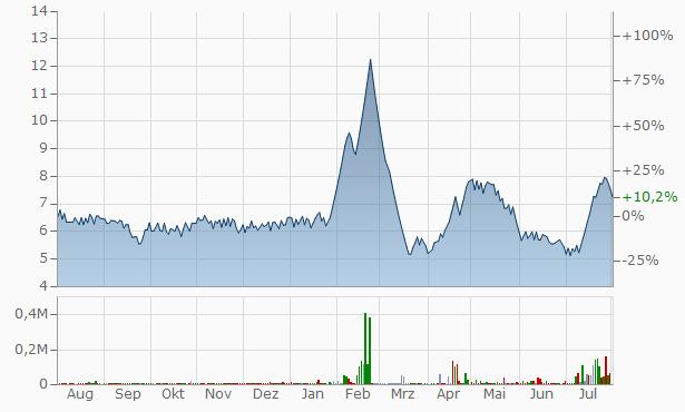 Gopal Iron Steels Chart