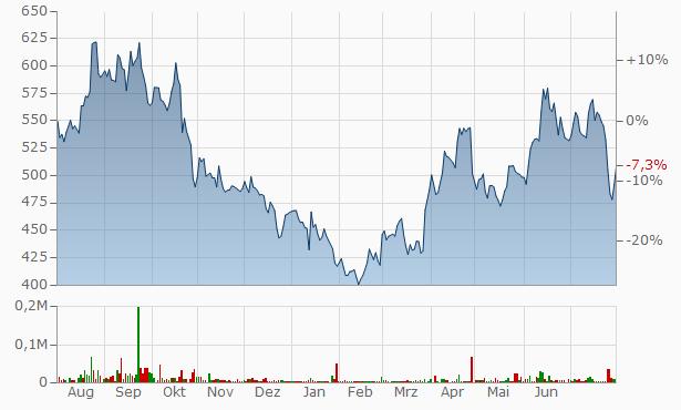Apcotex Industries Chart