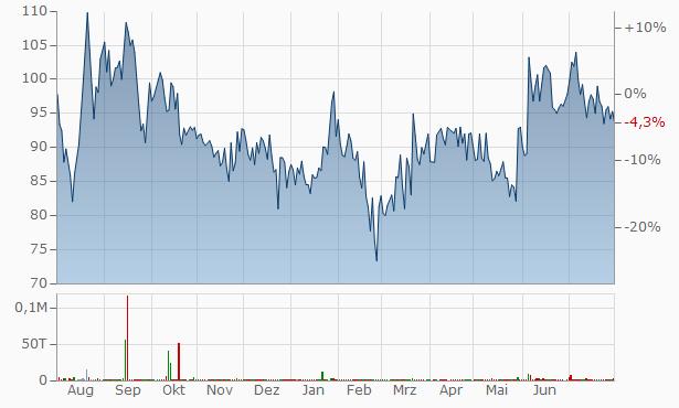 Abhinav Capital Services Chart