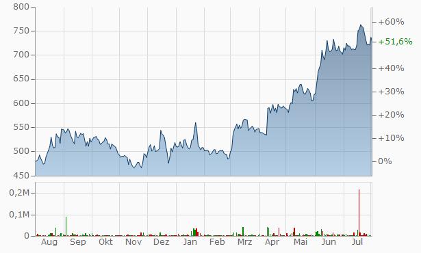 Amulya Leasing Finance Chart
