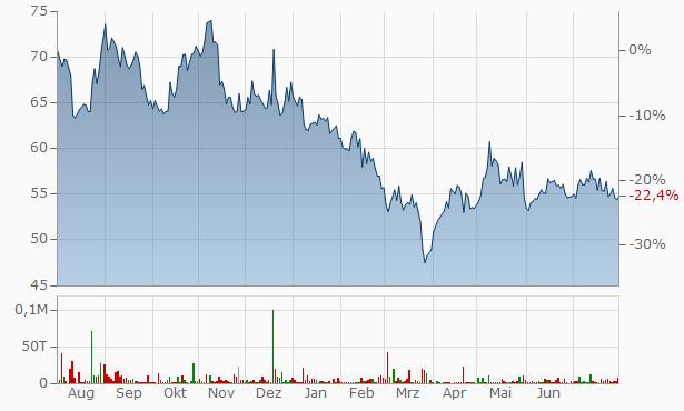 Nath Industries Chart