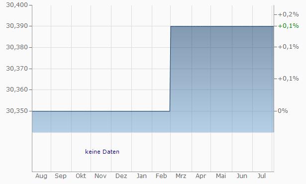 Alna Trading Exports Chart