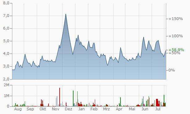 Janus Chart