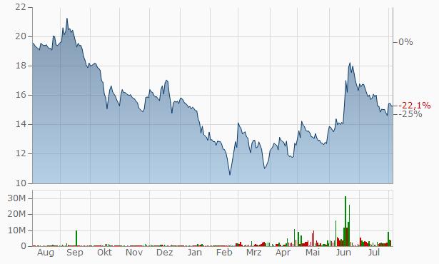 Alok Industries Chart