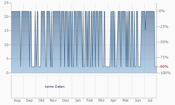 Vardhan Capital Finance Chart