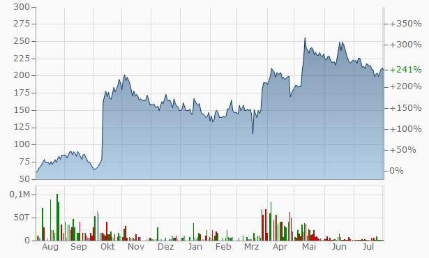ATAM Valves Chart
