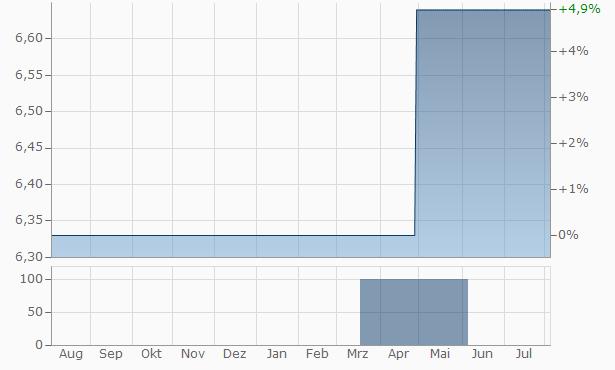 Suryakrupa Finance Chart
