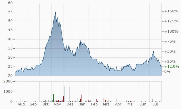 Shantai Industries Chart