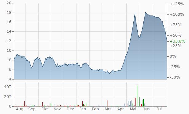 Vikalp Securities Chart