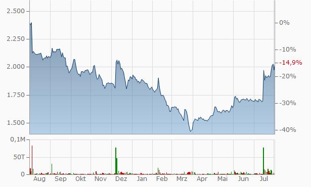Venkys (India) Chart