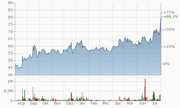 Kesoram Industries Chart