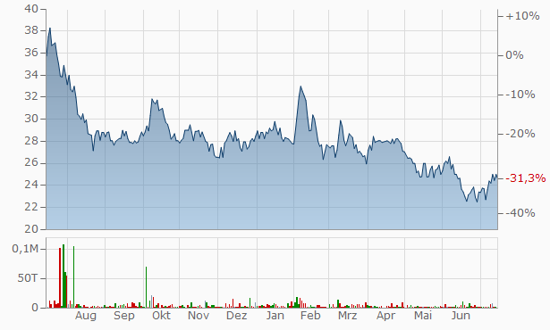 HMT Chart