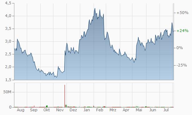 Taboola (Taboola.com) Chart