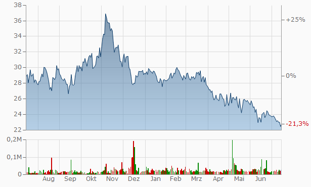 Alerus Financial Chart
