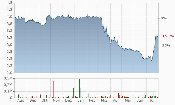 AmeriServ Financial Chart