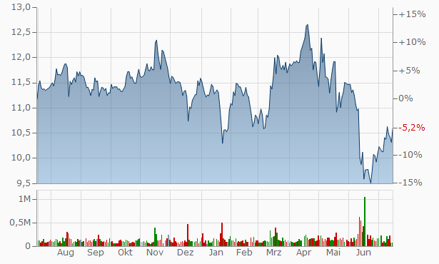 Gladstone Capital Chart