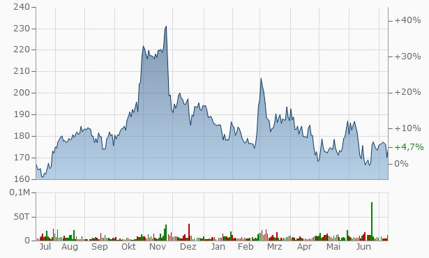 Diamond Hill Investment Group Chart