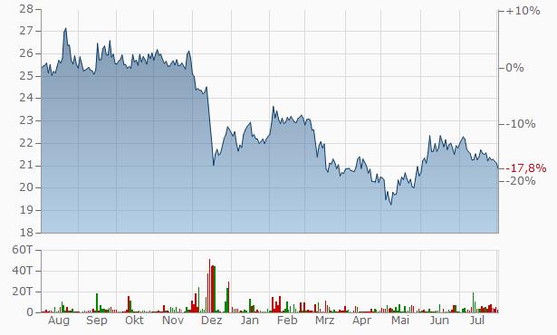 Landmark Bancorp Chart