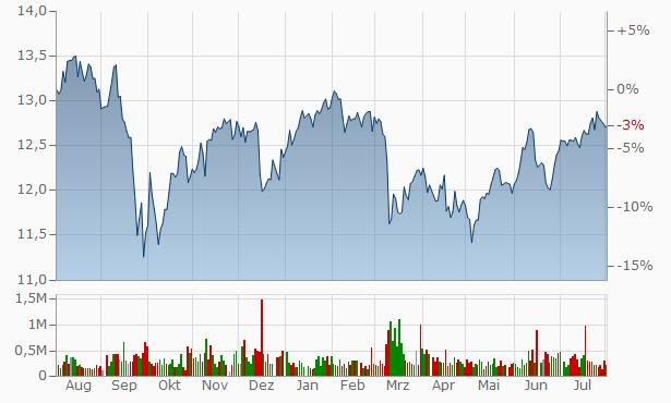 New Mountain Finance Chart