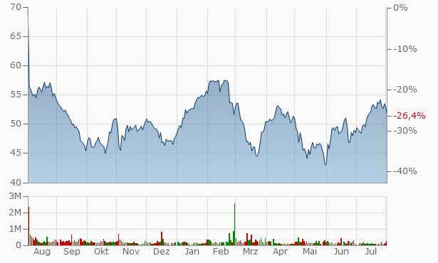 Encore Capital Group Chart