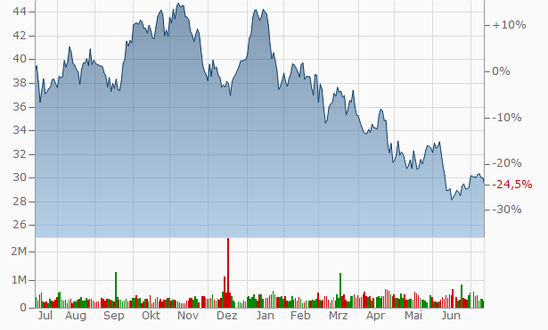 Pacific Premier Bancorp Chart