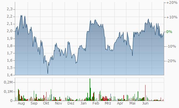 Marchex B Chart
