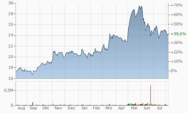 First Guaranty Bancshares Chart