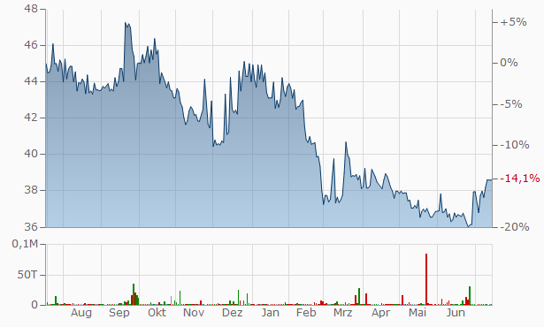 Sound Financial Bancorp Chart