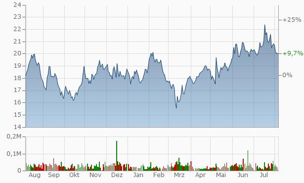 Silvercrest Asset Management Group A Chart