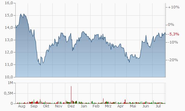 Whitehorse Financial Chart