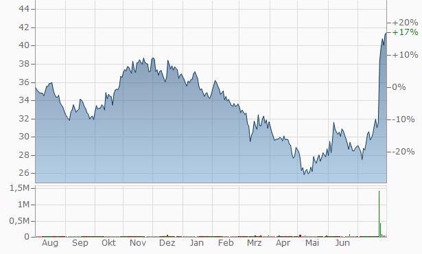 American National Bankshares Chart