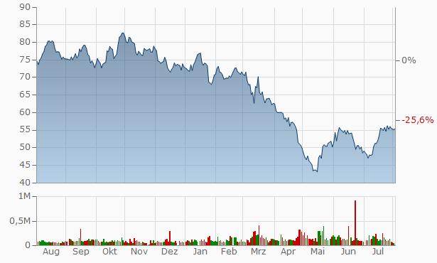 Lakeland Financial Chart