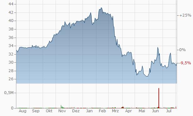 National Bankshares Chart
