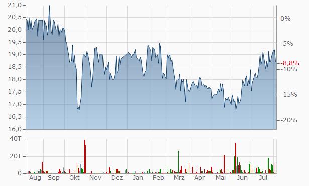 Hovnanian Enterprises A Chart