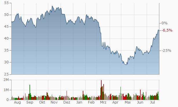 Ameris Bancor Chart