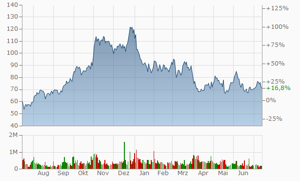 ArcBest Chart