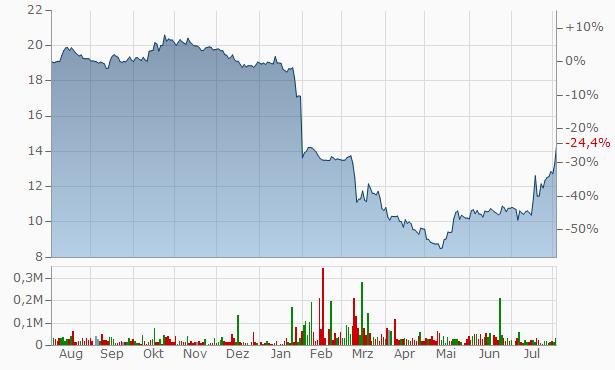 FVCBankcorp Chart