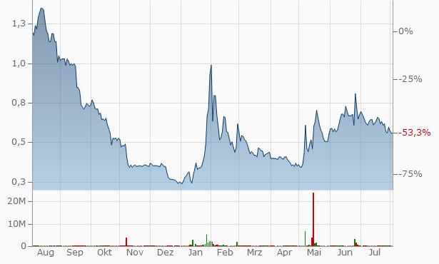 VivoPower International Chart