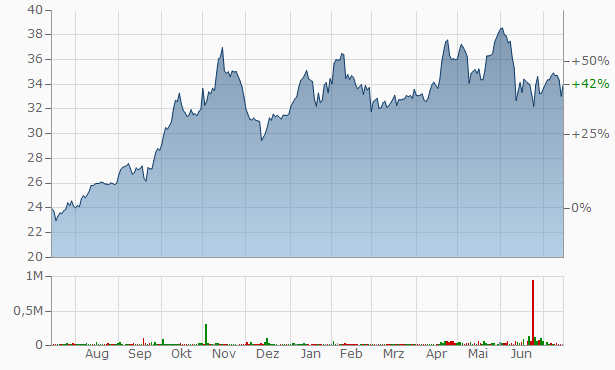 Esquire Financial Chart