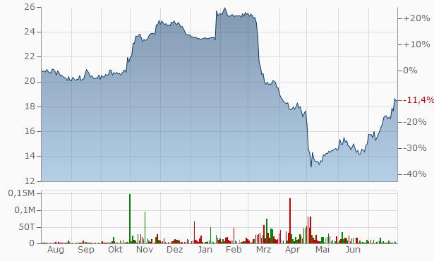 California Bancorp Registered Chart