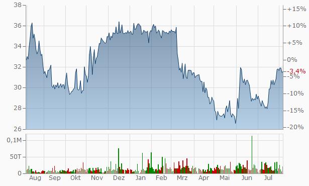 Enterprise Bancorp Chart
