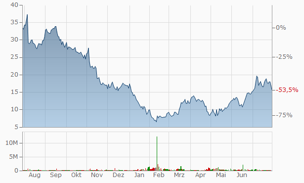 Y-mAbs Therapeutics Chart
